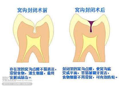 儿童牙科医院标志