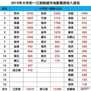 2019年大年初一江浙皖城市电影票房收入排名,南通比无锡还高
