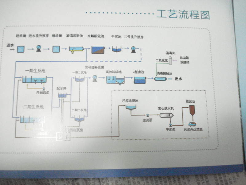 工艺流程图展板