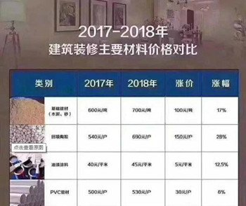 2018年装修行业形势