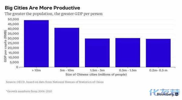 gdp排名城市_全国人均gdp最高城市